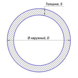 Трубы круглые
